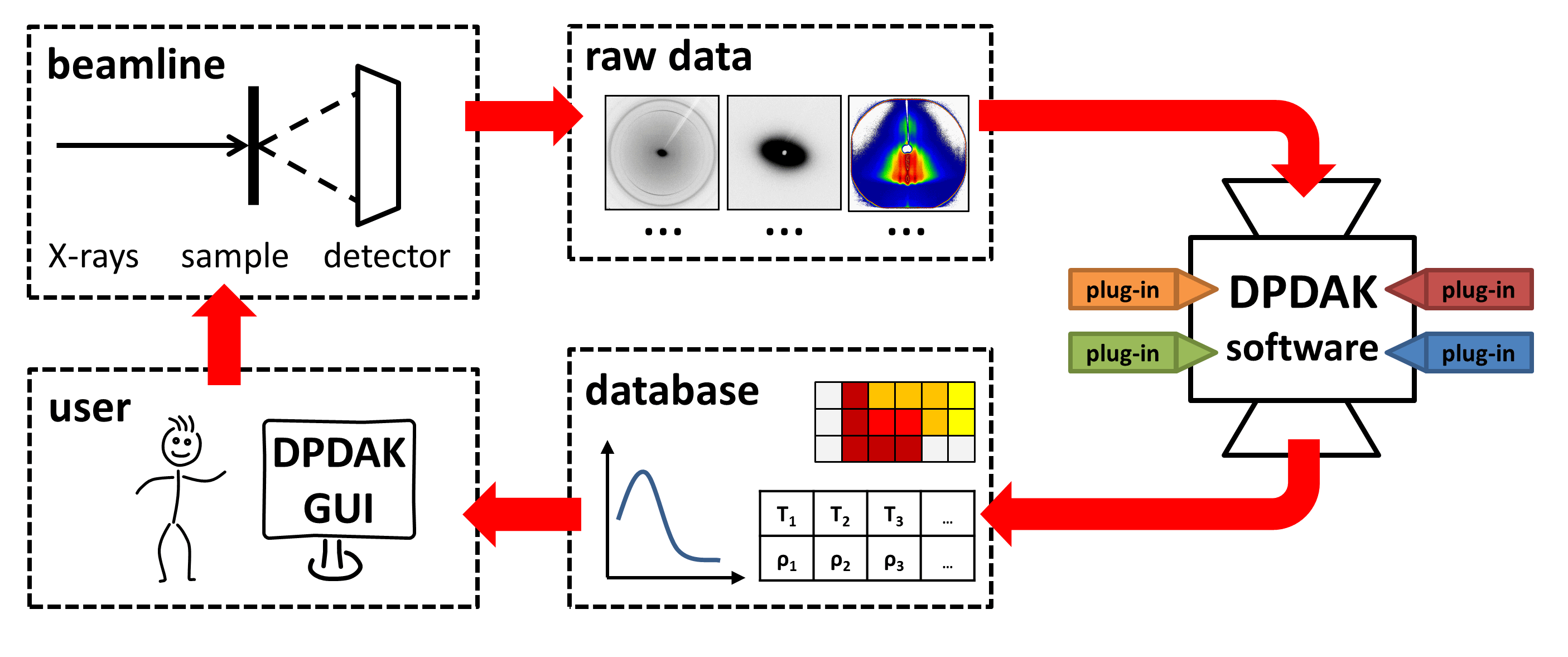 Experiment Data Analysis With Online Data Analysis