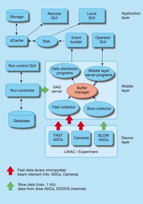 Data Acquisition And Control System : The data acquisition and control systems