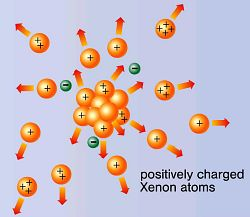 Multiple ionization of atom clusters by intense soft X-rays from a free-electron laser