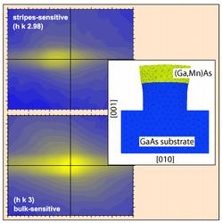 Control of magnetic anisotropy in (Ga,Mn)As by lithography-induced strain relaxation