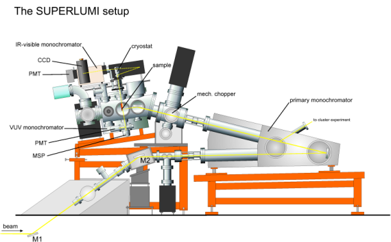 Figure 2: Front view of the SUPERLUMI setup at beamline I
