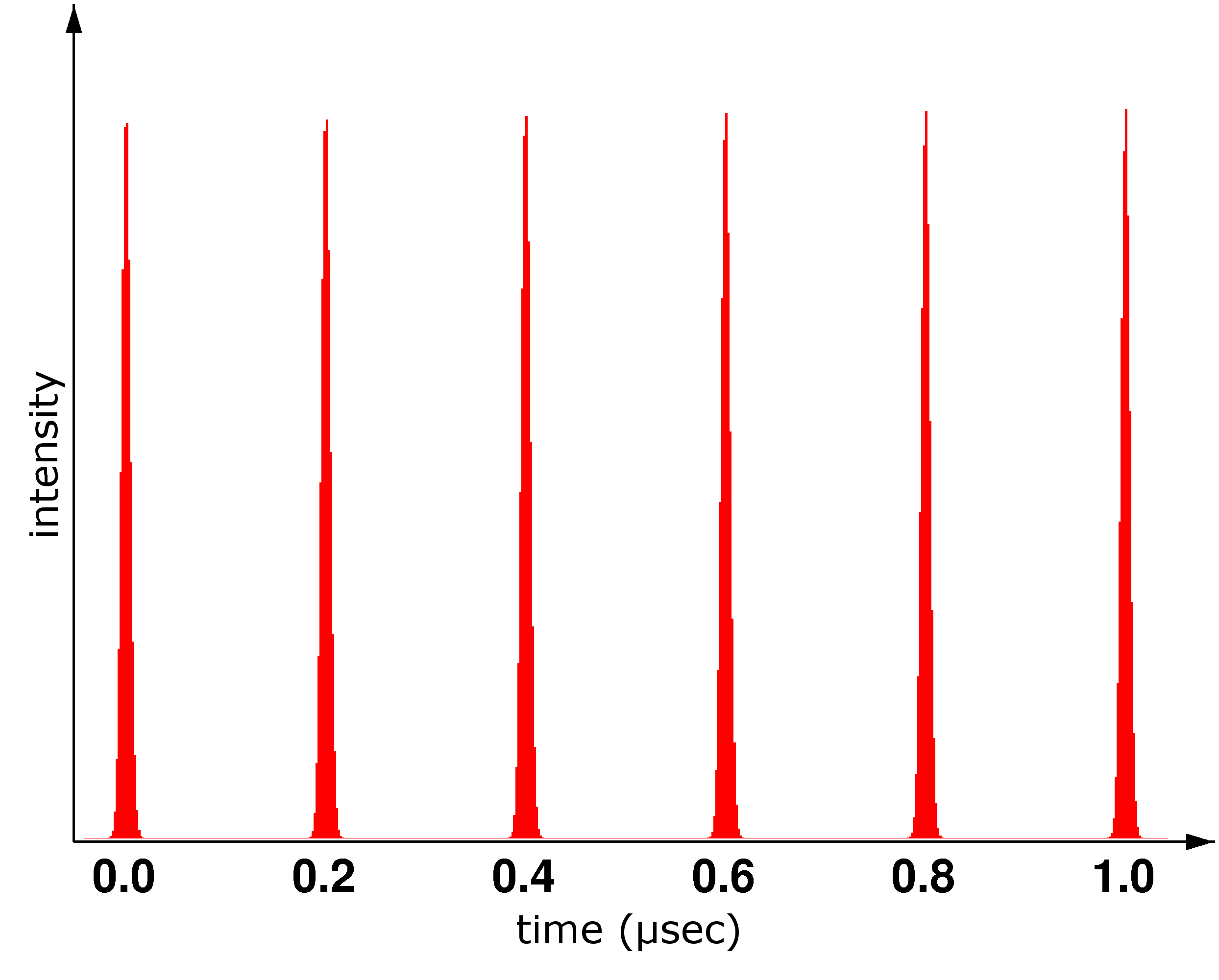 First Synchrotron Radiation Time Structure Eng