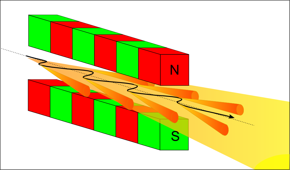 How Does A Synchrotron Radiation Source Work